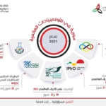 مشاركة سورية في موسم جديد للأولمبيادات العالمية لعام 2021